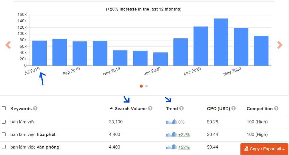 Annotation 2020 07 28 201708 - Mẹo bán hàng không cần chạy quảng cáo