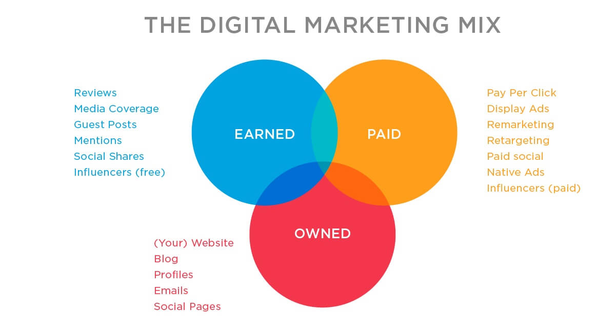Earned owned and paid media - [Mới nhất] Digital Marketing là gì? & Thấu hiểu chi tiết từ A - Z