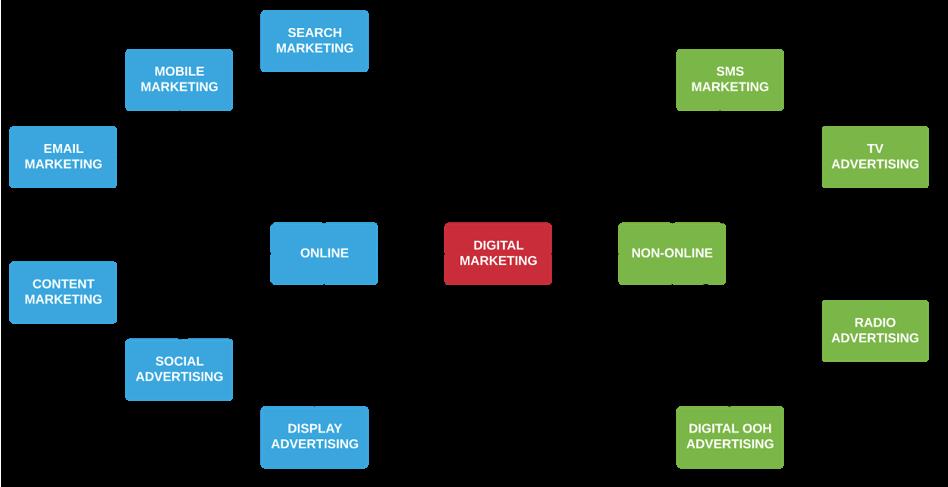 phan-biet-digital-marketing-va-marketing-online