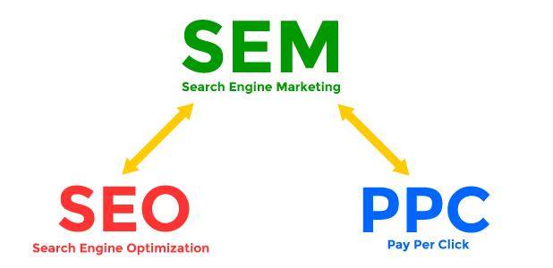 sem-marketing