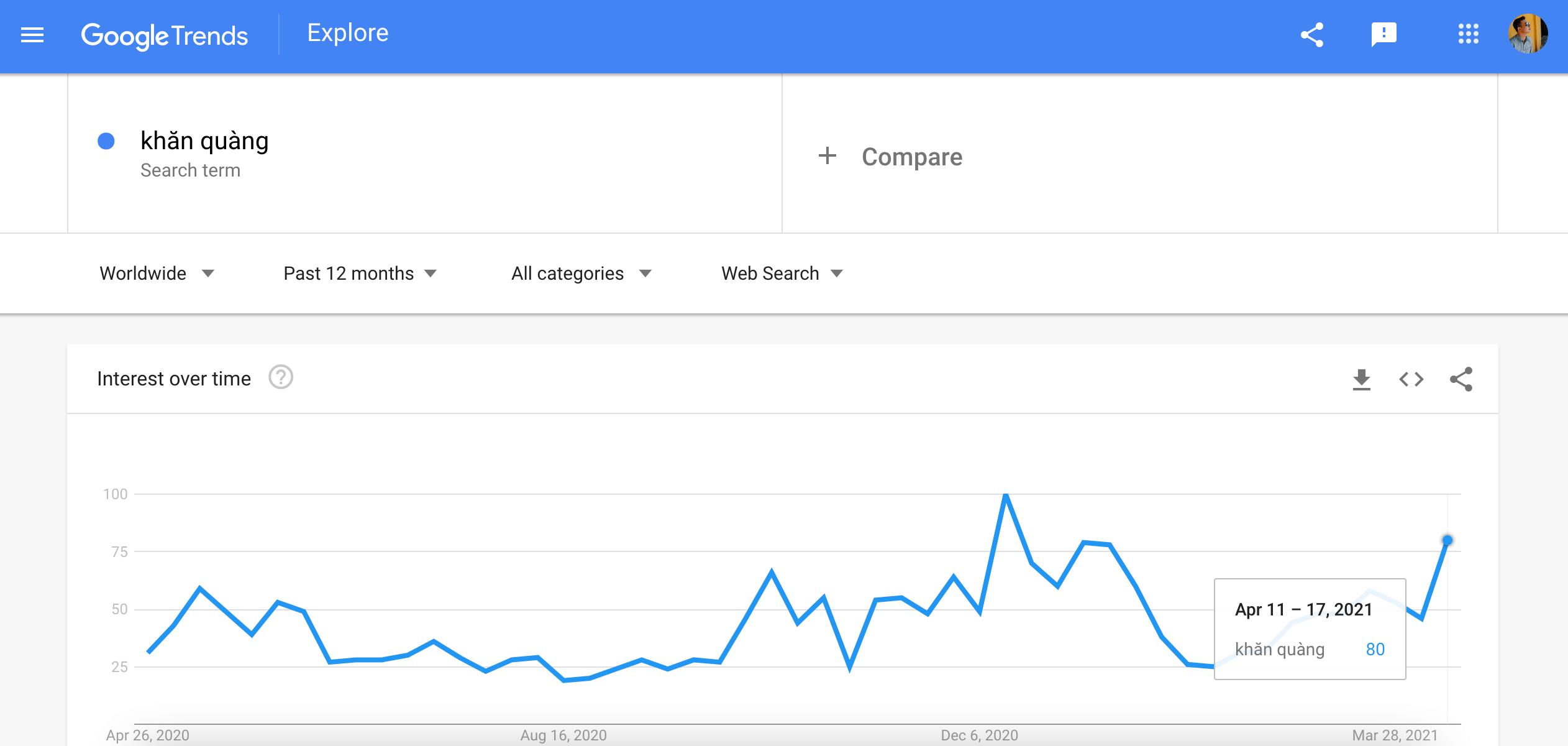 sử dụng google trend để kiểm tra xu hướng sản phẩm